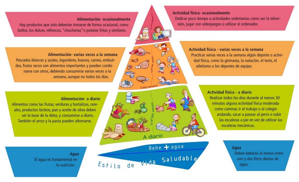 PiramideNAOS1