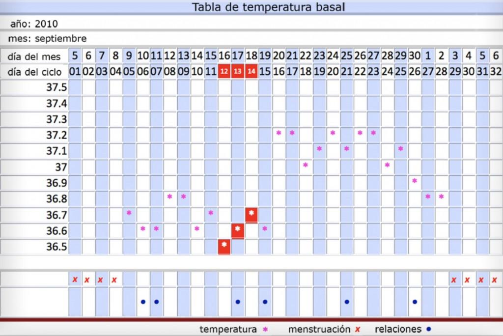 TemperaturaBasal1